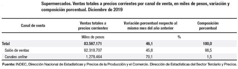 INDEC VENTAS, ESTADISTICAS MAYORISTAS SUPERMERCADOS RETAIL