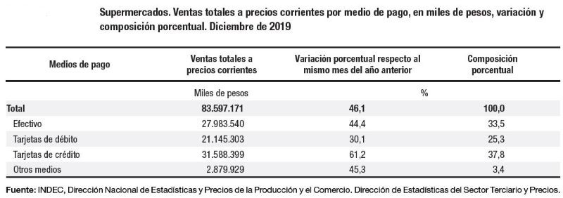 INDEC VENTAS SUPERMERCADOS MAYORISTAS RETAIL ESTADISTICAS