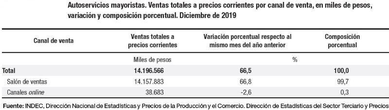 INDEC VENTAS ESTADISTICAS RETAIL SUPERMERCADOS MAYORISTAS
