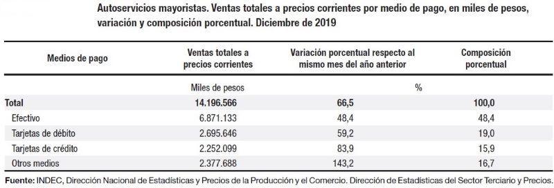 INDEC VENTAS ESTADISTICAS SUPERMERCADOS MAYORISTAS RETAIL