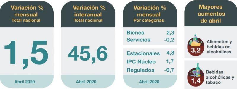 INDEC INFLACIÓN ABRIL 2020 CONSUMO RETAIL SUPERMERCADOS COVID-19 CORONAVIRUS