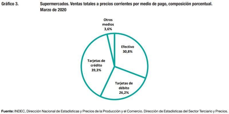 INDEC Ventas Supermercados Retail