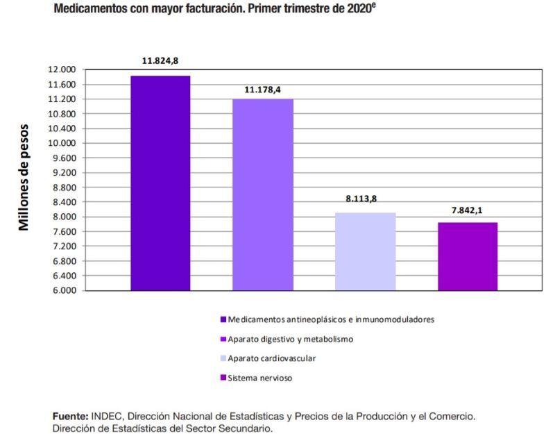 INDEC FARMACIAS VENTAS RETAIL