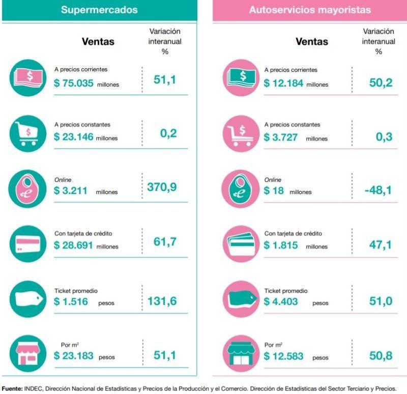 INDEC SUPERMERCADOS AUTOSERVICIOS MAYORISTAS RETAIL