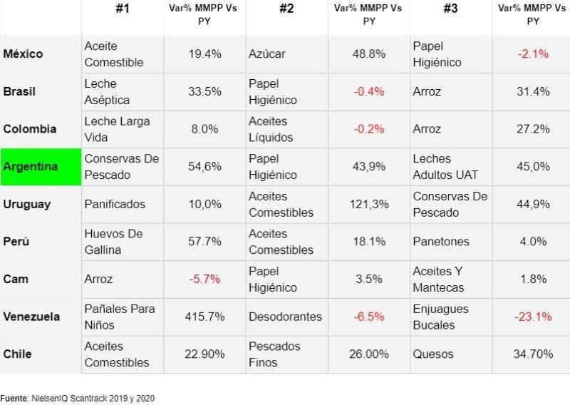 MARCAS PROPIAS RETAIL SUPERMERCADOS COVID-19