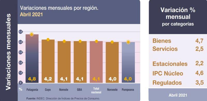 INDEC ALIMENTOS Y BEBIDAS CONSUMO RETAIL SUPERMERCADOS COVID-19