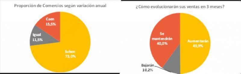 CAME INDUSTRIAS ALIMENTOS Y BEBIDAS COVID-19 RETAIL LOCALES COMERCIALES