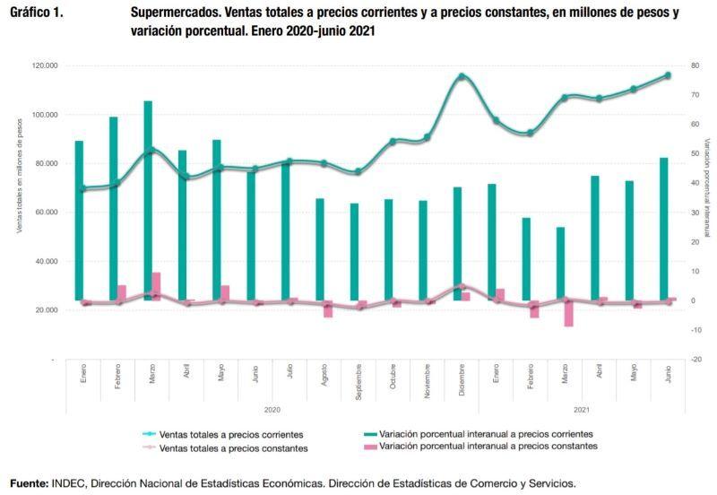 INDEC ALIMENTOS Y BEBIDAS CONSUMO RETAIL SUPERMERCADOS